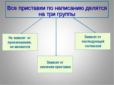 Все приставки по написанию делятся на три группы Не зависят от произношения, ...