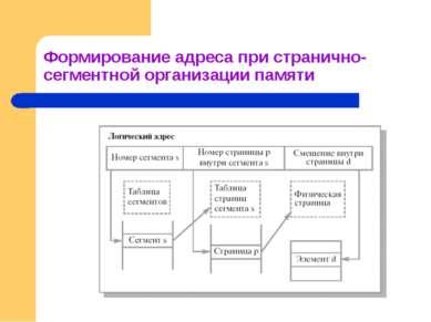 Формирование адреса при странично-сегментной организации памяти