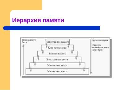 Иерархия памяти