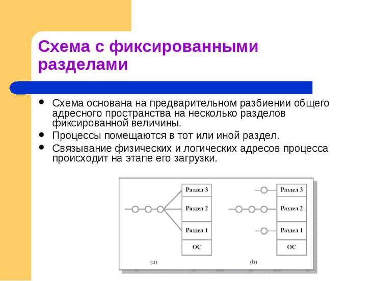 Схема с фиксированными разделами Схема основана на предварительном разбиении ...