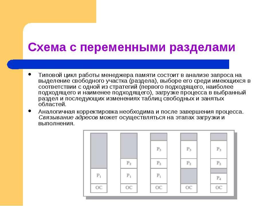 Схема с переменными разделами Типовой цикл работы менеджера памяти состоит в ...
