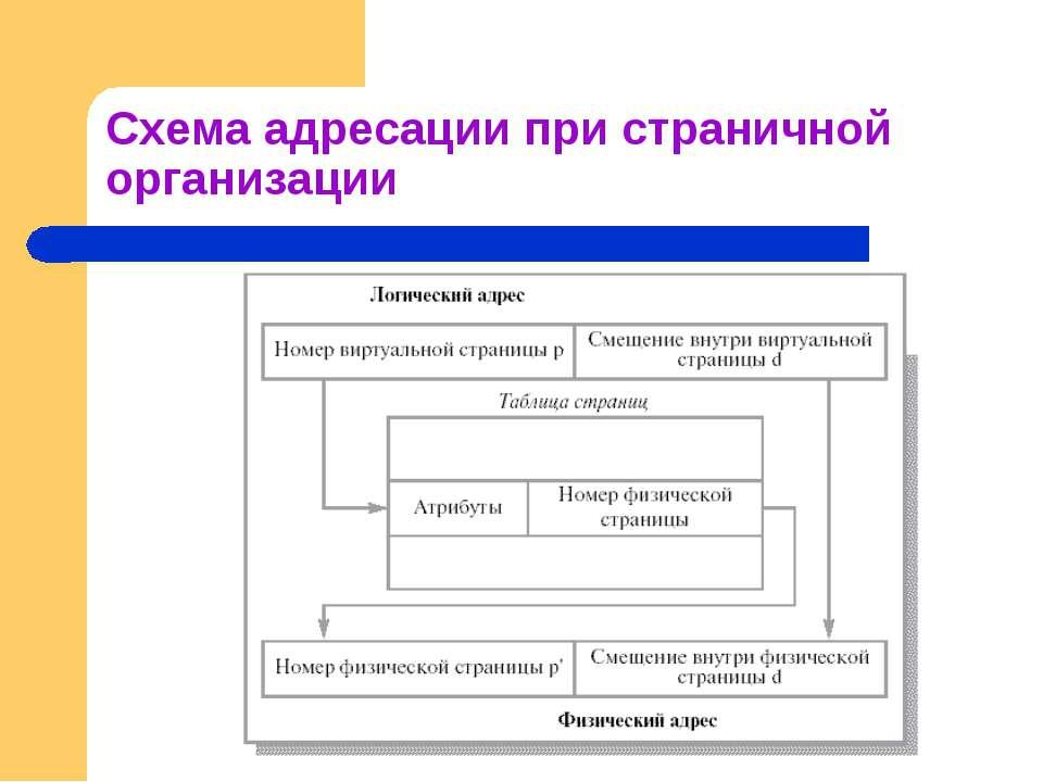 Схема адресации при страничной организации
