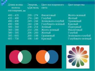 Длина волны полосы поглощения, нм Энергия, кДж/моль Цвет поглощенного света Ц...