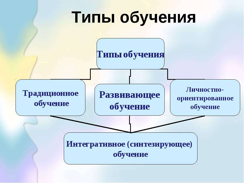 Типы обучения