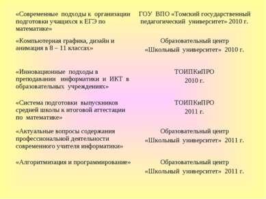 «Современные подходы к организации подготовки учащихся к ЕГЭ по математике» Г...