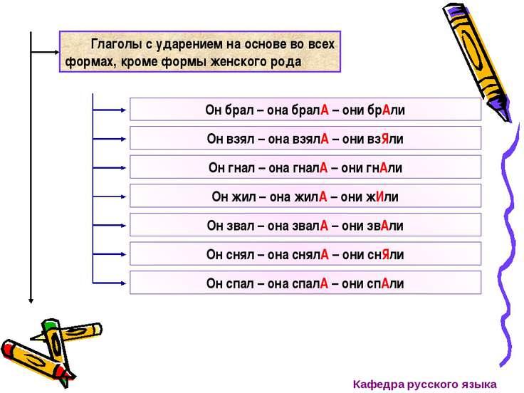 Глаголы с ударением на основе во всех формах, кроме формы женского рода Он бр...