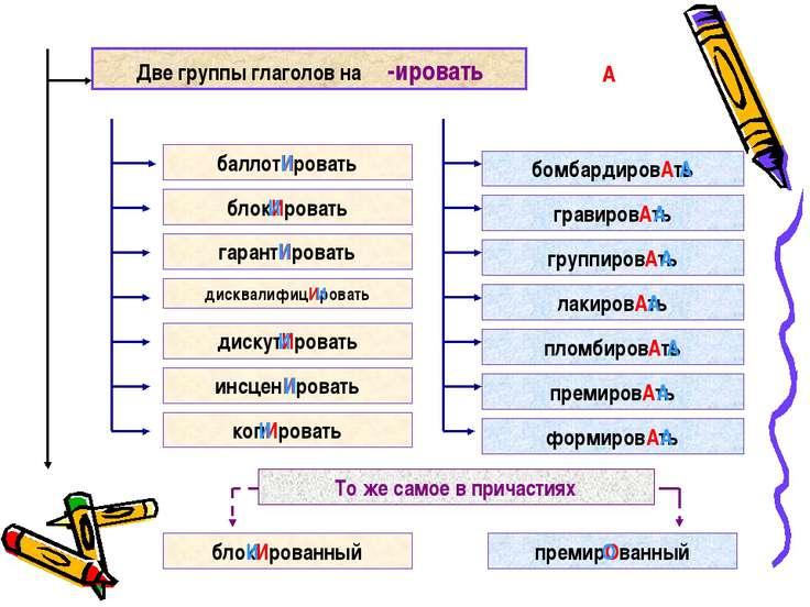 Две группы глаголов на -ировать баллотИровать блокИровать гарантИровать дискв...