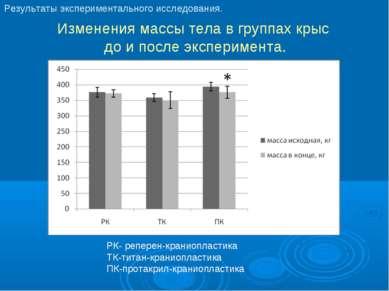 Изменения массы тела в группах крыс до и после эксперимента. РК- реперен-кран...