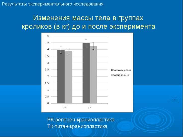 Изменения массы тела в группах кроликов (в кг) до и после эксперимента РК-реп...