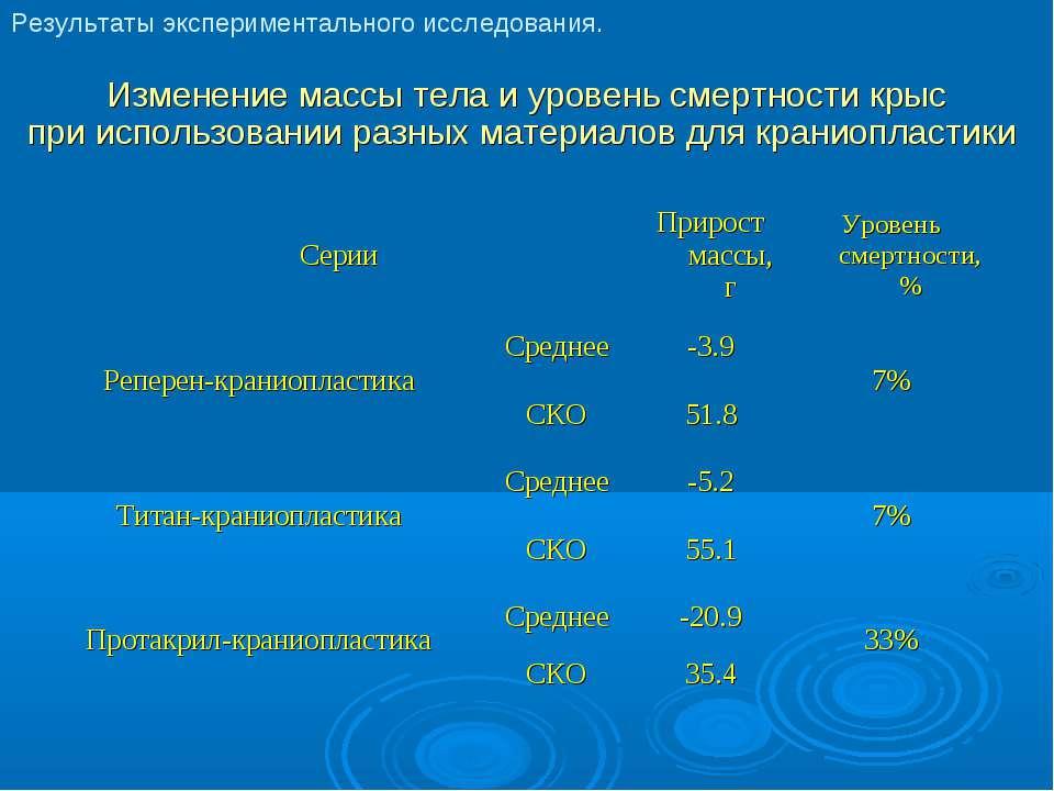 Изменение массы тела и уровень смертности крыс при использовании разных матер...