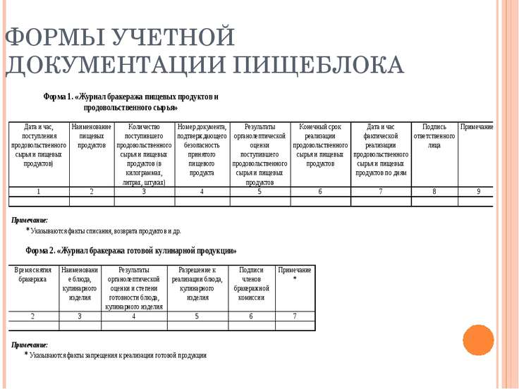 ФОРМЫ УЧЕТНОЙ ДОКУМЕНТАЦИИ ПИЩЕБЛОКА