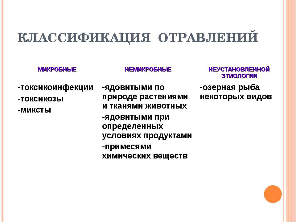 КЛАССИФИКАЦИЯ ОТРАВЛЕНИЙ МИКРОБНЫЕ НЕМИКРОБНЫЕ НЕУСТАНОВЛЕННОЙ ЭТИОЛОГИИ -ток...