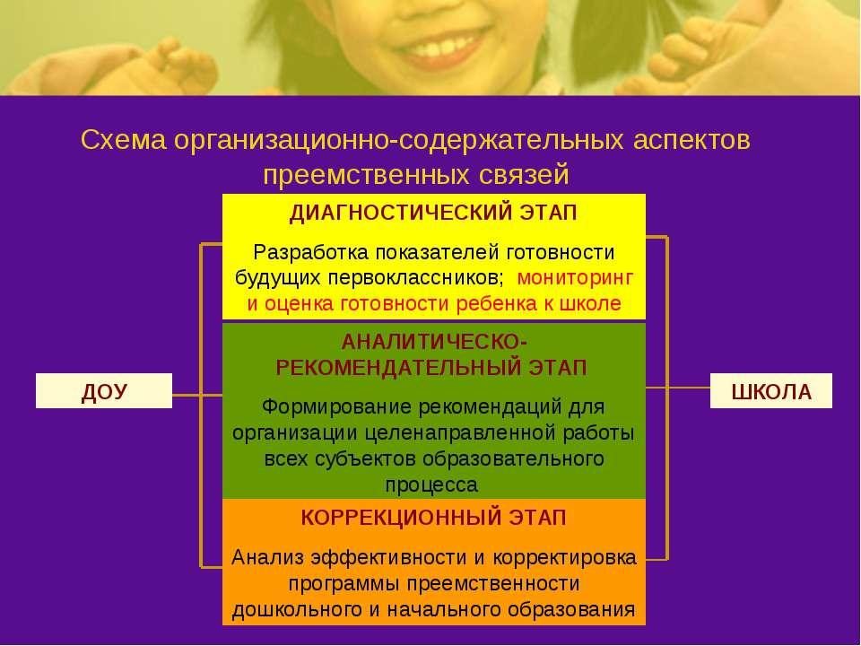 Схема организационно-содержательных аспектов преемственных связей ДОУ ШКОЛА Д...