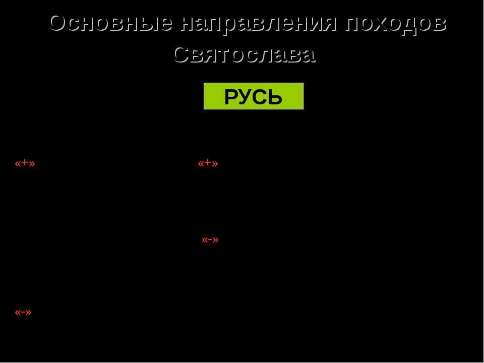 Основные направления походов Святослава РУСЬ «+» Укрепление и расширение гран...