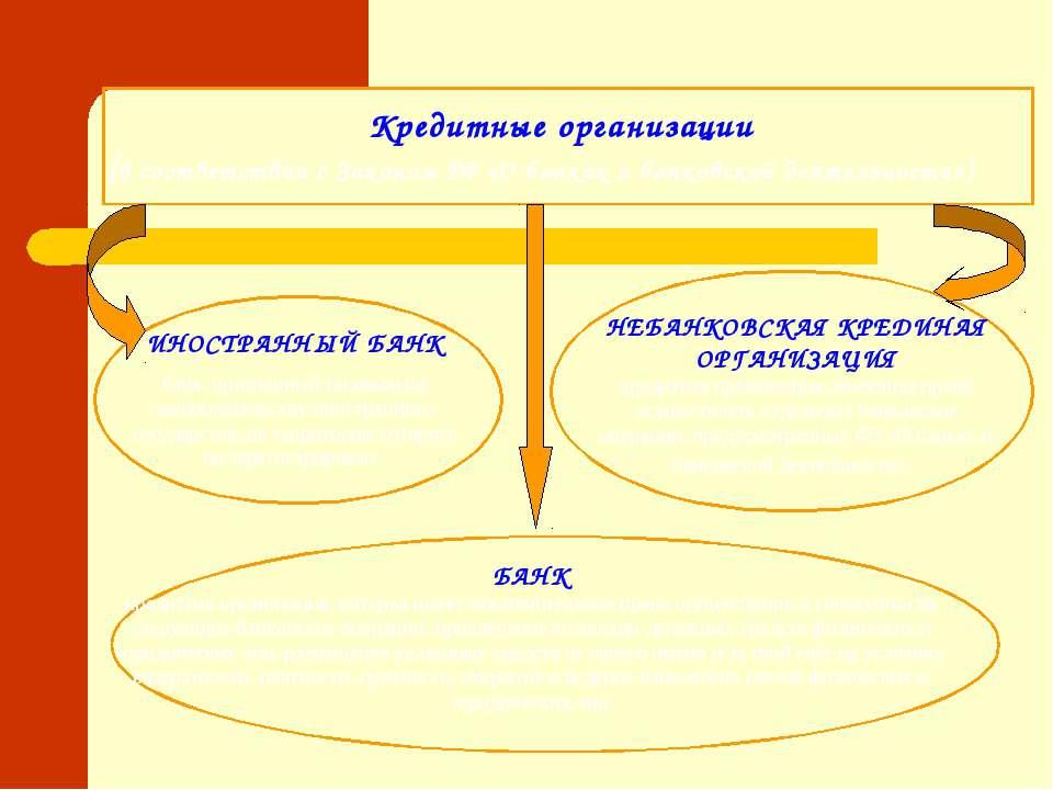 Кредитные организации (в соответствии с Законом РФ «О банках и банковской дея...