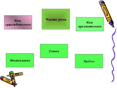 Местоимение Имя существительное Предлог Имя прилагательное Глагол Части речи