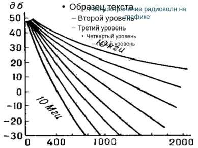 Распространение радиоволн на графике