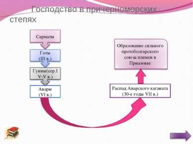 Господство в причерноморских степях Авары (VI в.) Распад Аварского каганата (...