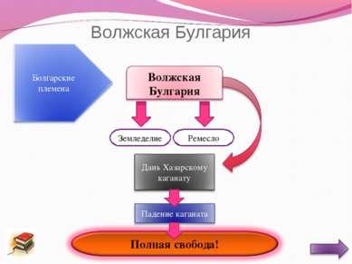 Волжская Булгария Земледелие Ремесло