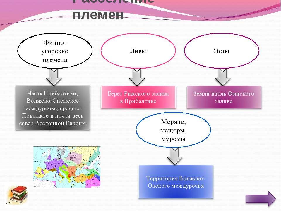 Расселение племен Финно-угорские племена Ливы Эсты Меряне, мещеры, муромы