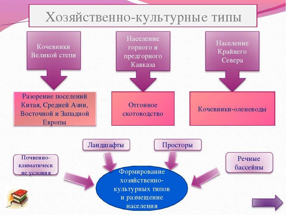 Отгонное скотоводство Кочевники-оленеводы Формирование хозяйственно-культурны...