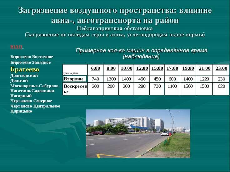 Загрязнение воздушного пространства: влияние авиа-, автотранспорта на район Н...