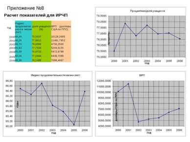 Приложение №8 Расчет показателей для ИРЧП год Индекс продолжительности жизни ...