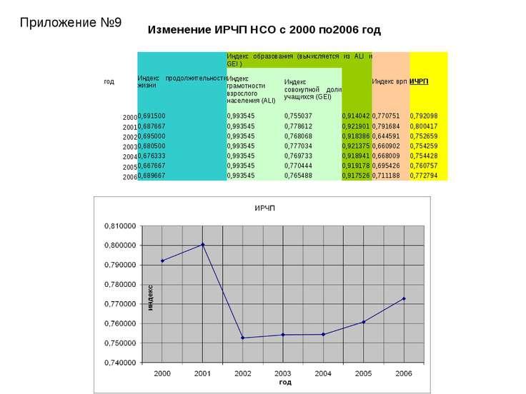Приложение №9 Изменение ИРЧП НСО с 2000 по2006 год год Индекс продолжительнос...