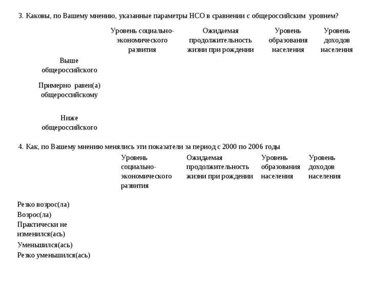 3. Каковы, по Вашему мнению, указанные параметры НСО в сравнении с общероссий...