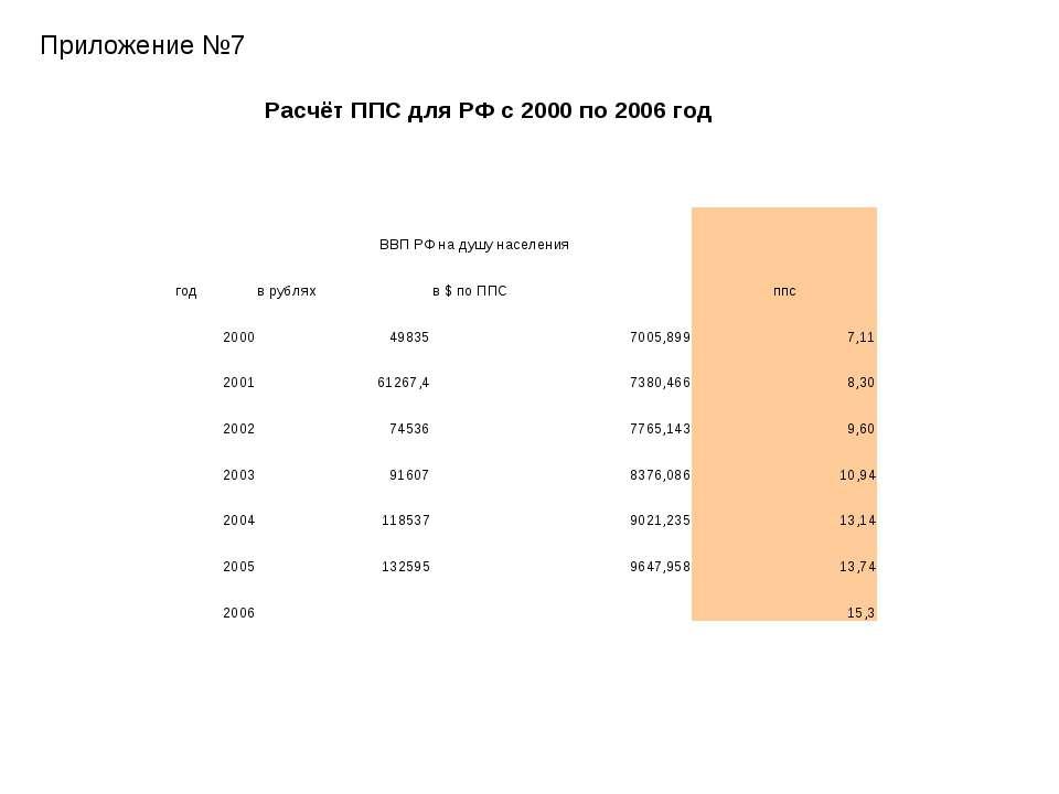 Приложение №7 Расчёт ППС для РФ с 2000 по 2006 год год ВВП РФ на душу населен...