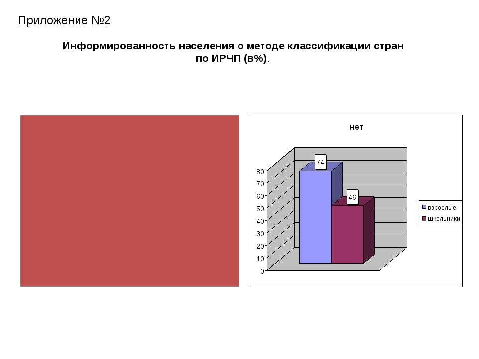 Приложение №2 Информированность населения о методе классификации стран по ИРЧ...