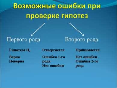 Первого рода  Второго рода Гипотеза Н0 Отвергается Принимается Верна Неверна...