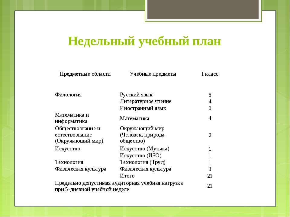 Недельный учебный план  Предметные области   Учебные предметы  I класс Фи...