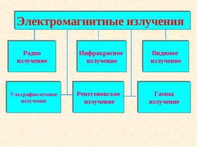 Электромагнитные излучения Радио излучение Инфракрасное излучение Видимое изл...