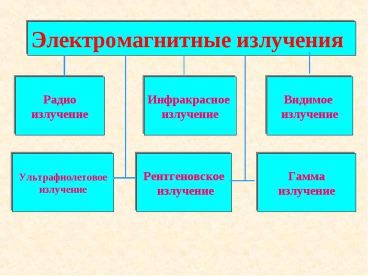 Электромагнитные излучения радио