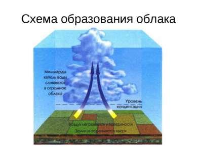 Схема образования облака