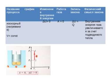 ΔU> 0 А = 0 ΔU = Q Внутренняя энергия газа увеличивается за счет подводимого ...