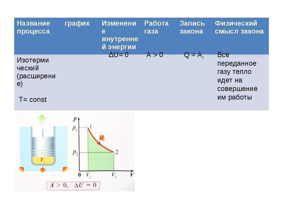 ΔU= 0 А > 0 Q = Aг Все переданное газу тепло идет на совершение им работы Наз...
