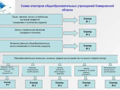 Схема кластеров общеобразовательных учреждений Кемеровской области Лицеи, гим...