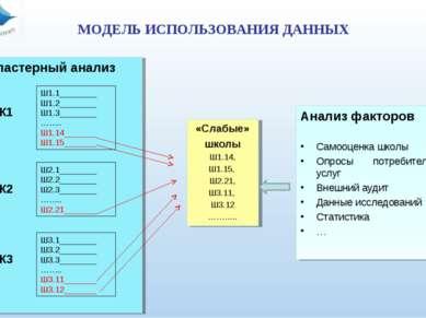 МОДЕЛЬ ИСПОЛЬЗОВАНИЯ ДАННЫХ Кластерный анализ К1 Ш1.1________ Ш1.2________ Ш1...