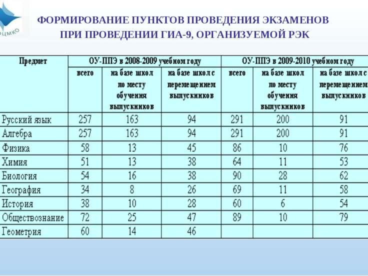 ФОРМИРОВАНИЕ ПУНКТОВ ПРОВЕДЕНИЯ ЭКЗАМЕНОВ ПРИ ПРОВЕДЕНИИ ГИА-9, ОРГАНИЗУЕМОЙ РЭК