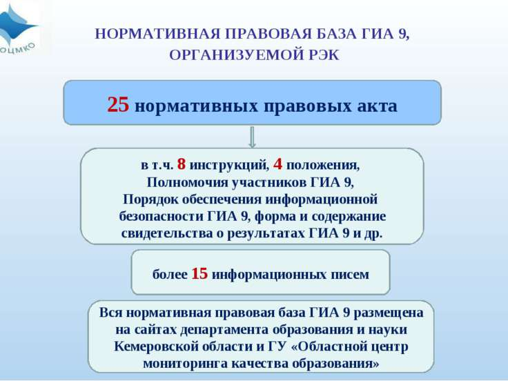 НОРМАТИВНАЯ ПРАВОВАЯ БАЗА ГИА 9, ОРГАНИЗУЕМОЙ РЭК 25 нормативных правовых акт...