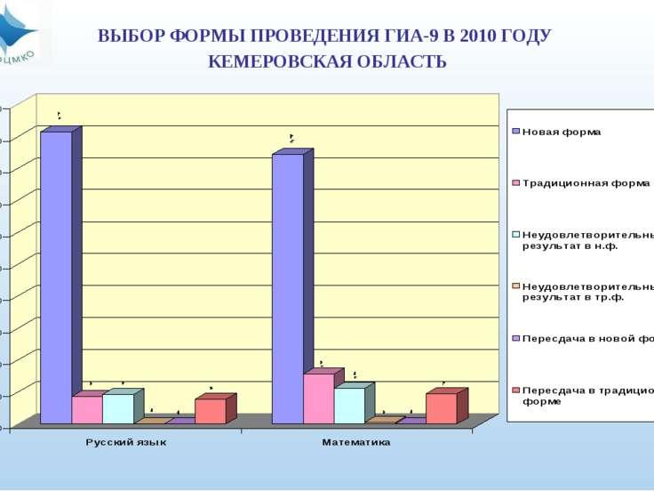ВЫБОР ФОРМЫ ПРОВЕДЕНИЯ ГИА-9 В 2010 ГОДУ КЕМЕРОВСКАЯ ОБЛАСТЬ
