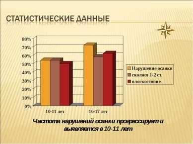 Частота нарушений осанки прогрессирует и выявляется в 10-11 лет Пронин Михаил...