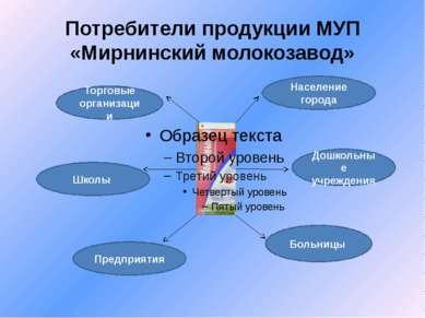 Потребители продукции МУП «Мирнинский молокозавод» Население города Дошкольны...