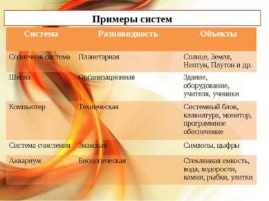 Примеры систем Система Разновидность Объекты Солнечная система Планетарная Со...