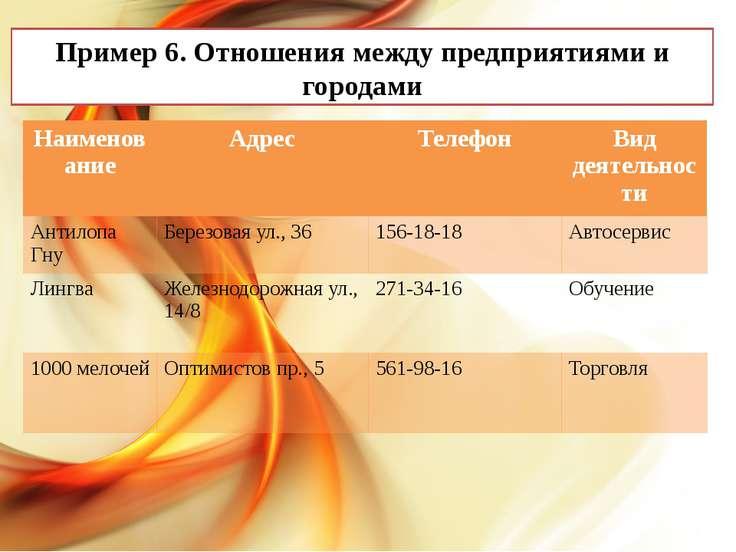Пример 6. Отношения между предприятиями и городами Наименование Адрес Телефон...