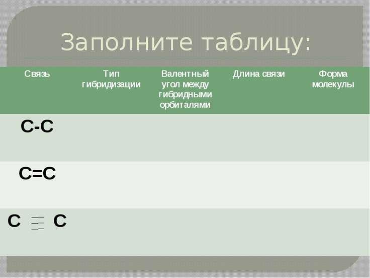 Заполните таблицу: Связь Тип гибридизации Валентный угол между гибриднымиорби...
