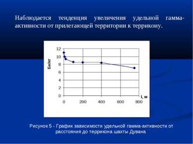 Наблюдается тенденция увеличения удельной гамма-активности от прилегающей тер...