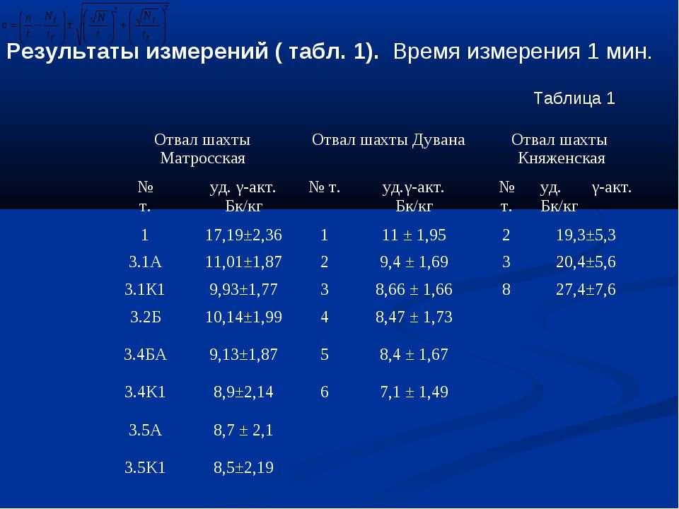 Результаты измерений ( табл. 1). Время измерения 1 мин. Таблица 1 Отвал шахты...